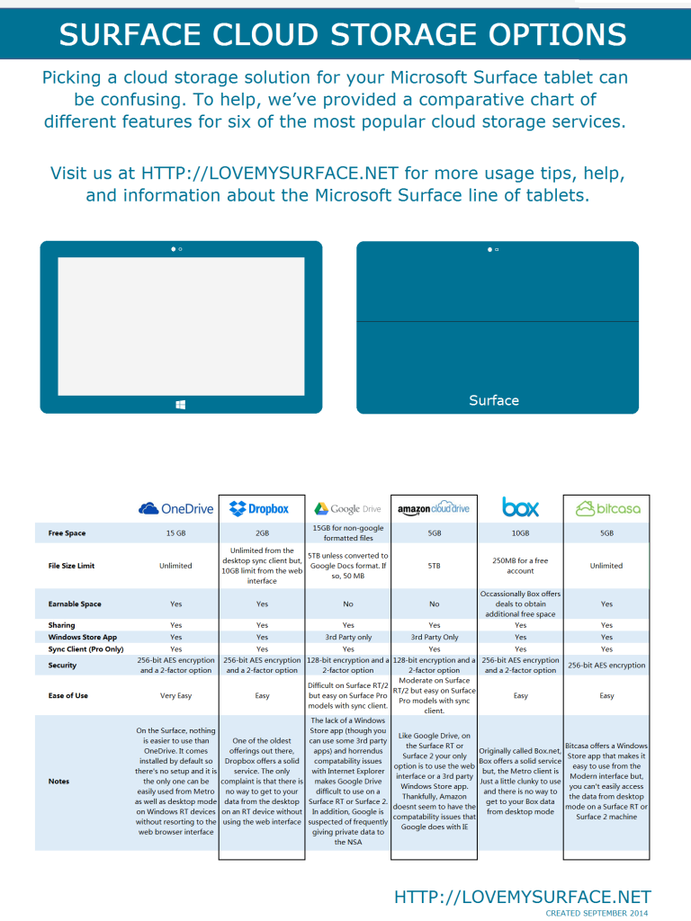 Cloud Storage Options for your Surface