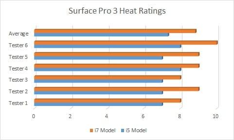 Surface Pro 3 i5 vs i7-Heat