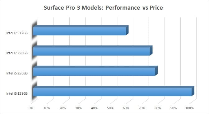Surface Pro 3 I5 Vs I7 Is The Upgrade Worth The Money