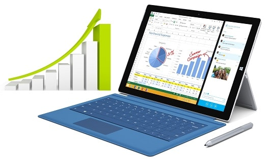 Surface is Starting to Turn a Profit