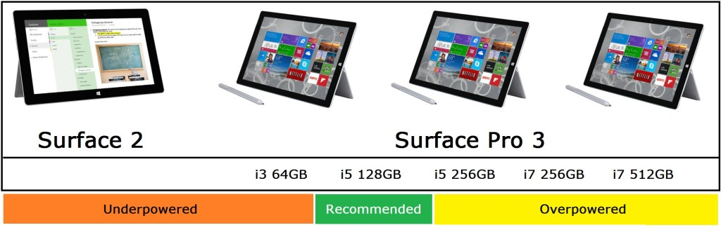 Microsoft Surface Buying Guide Holidays 2014 - Business