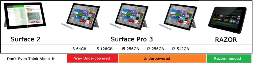 Microsoft Surface Buying Guide Holidays 2014 - Hard