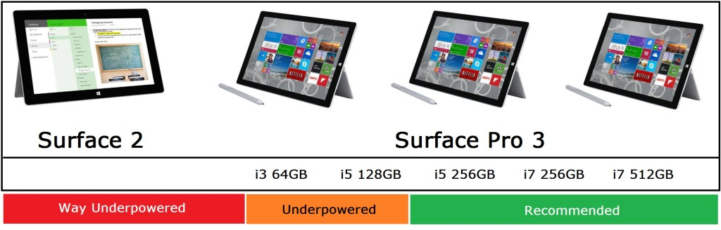 Microsoft Surface Buying Guide Holidays 2014 - Hobby