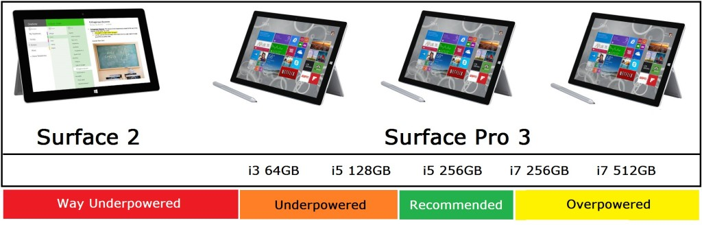 Microsoft Surface Buying Guide Holidays 2014 - Power