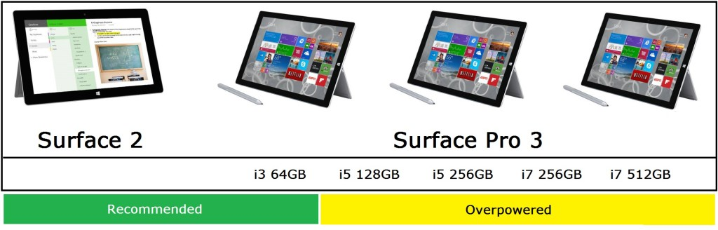 Microsoft Surface Buying Guide Holidays 2014 - Tablet