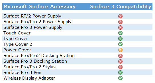 Accessories for Surface 3 Compatibility Table