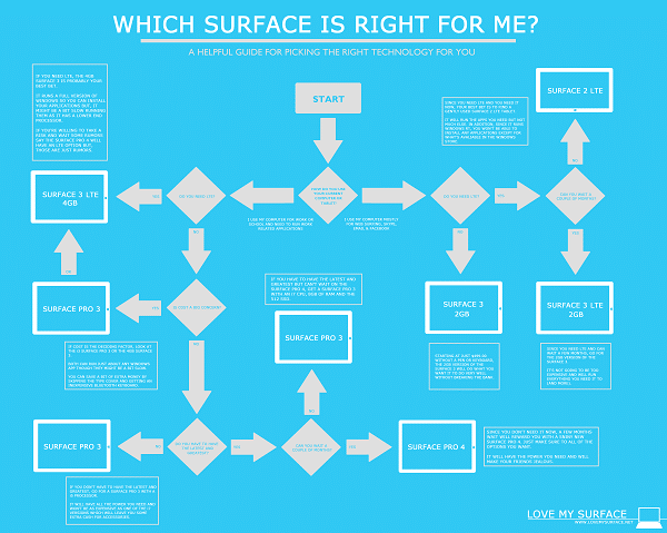Which Surface Should I Choose Infographic