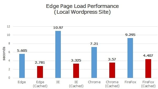 Edge Performance Comparison Benchmarks