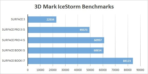 Surface Pro 4 vs Surface Book Benchmarks Icestorm