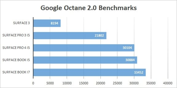 Surface Pro 4 vs Surface Book Benchmarks Octane