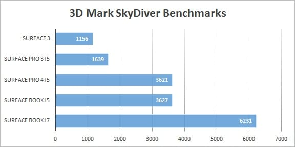 Surface Pro 4 vs Surface Book Benchmarks Skydiver