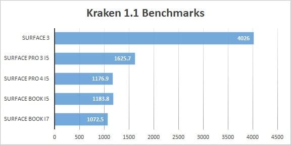 Surface Pro 4 vs Surface Book Benchmarks kraken