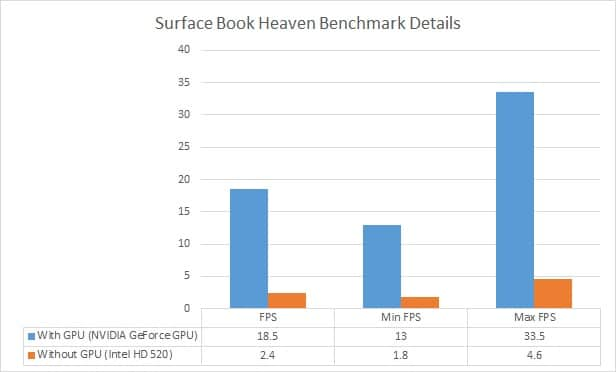 Surface Book GPU Improve Performance - Haven Details