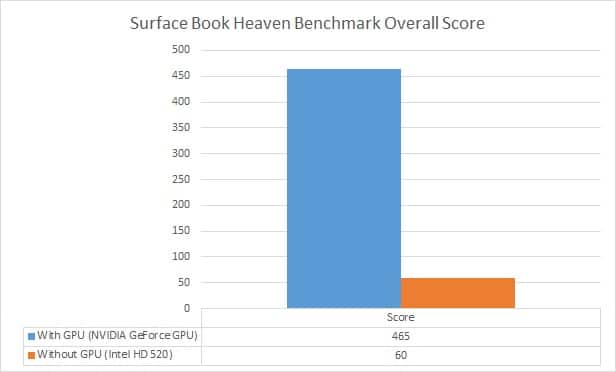 Surface Book GPU Improve Performance - Haven Overall