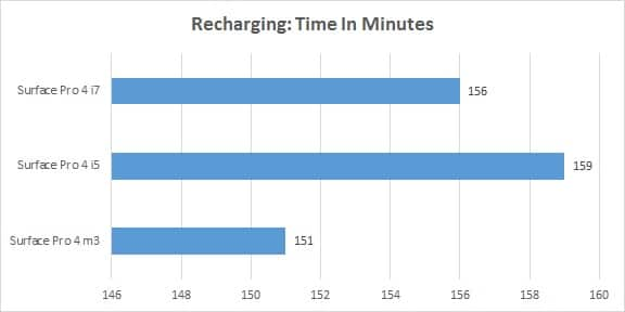 Surface Book vs Surface Pro 4 Battery - SP4 Recharge