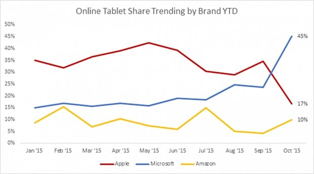 Weekly Surface News Roundup Online-Tablet-Share-Trending-by-Brand-YTD