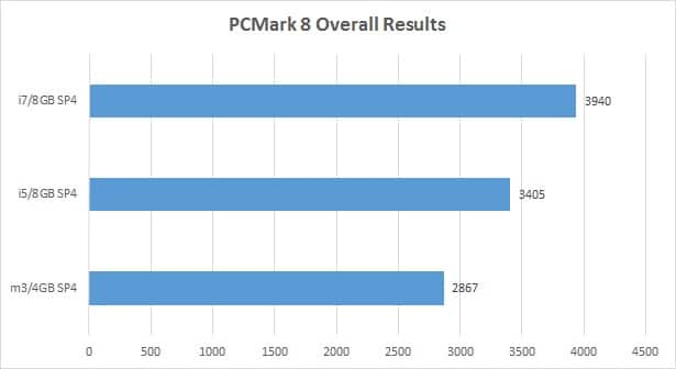 Surface Pro 4 - Core m3 vs i5 vs i7 - CPU Overall