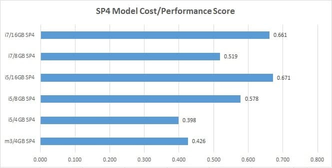 Surface-Pro-4-Core-m3-vs-i5-vs-i7-PPR