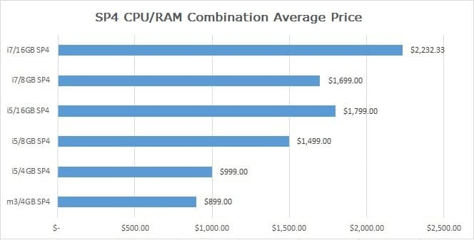 Surface-Pro-4-Core-m3-vs-i5-vs-i7-Price