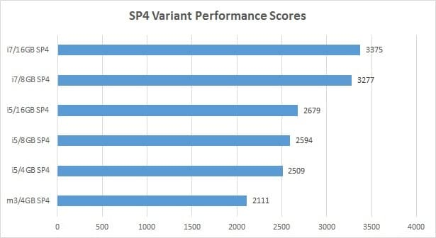 Surface-Pro-4-Core-m3-vs-i5-vs-i7-Variant