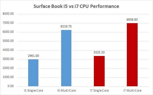 Surface Book i5 vs i7 GeekBench
