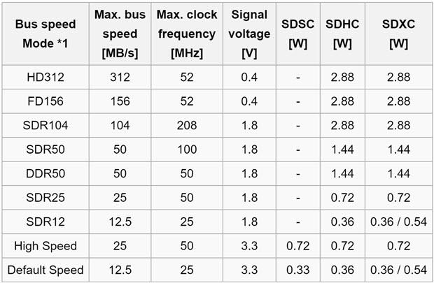 sdcard_bus_power_consumption