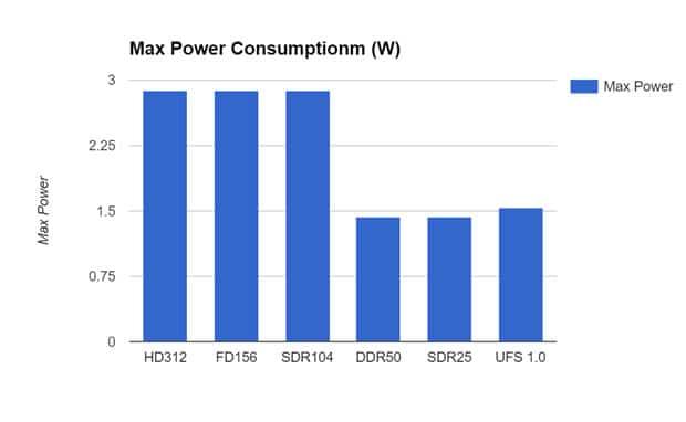 sdcard_power_consumption