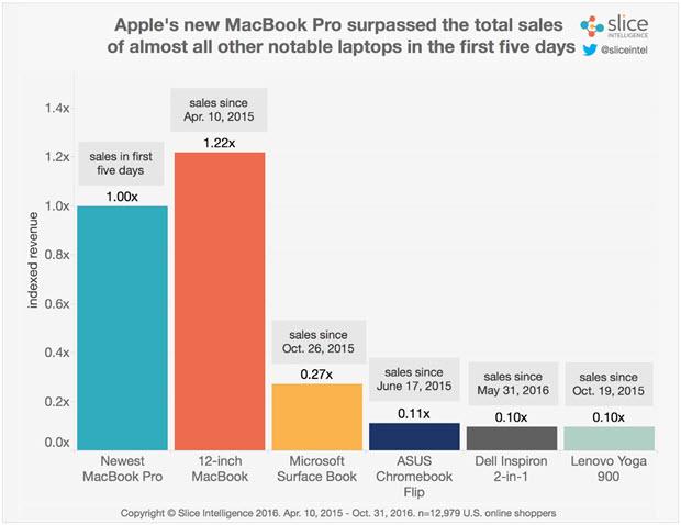 mac book pro vs surface book