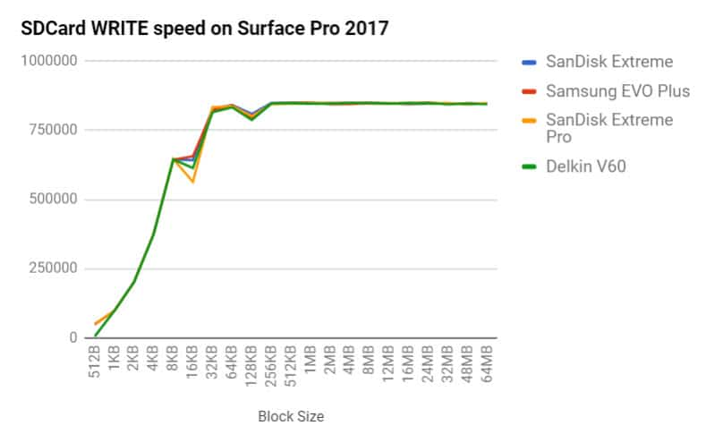 best microSD cards for surface pro 2017